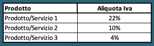 Aliquota prodotti PEF